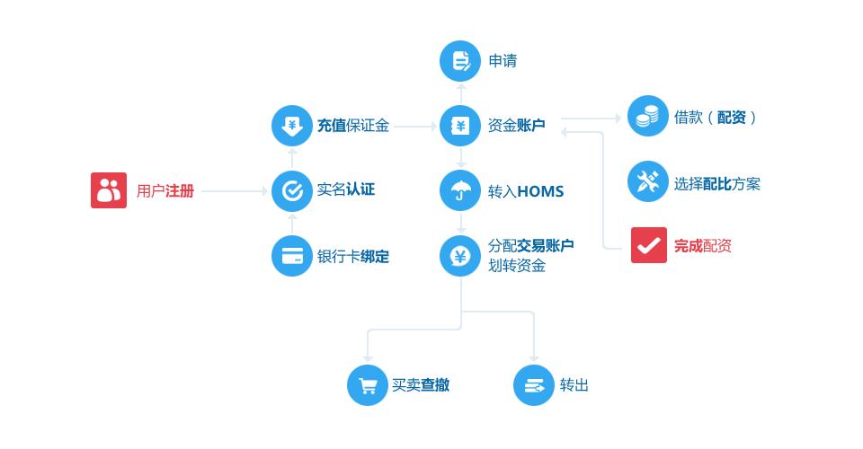 P2P股票配资系统网站操作流程
