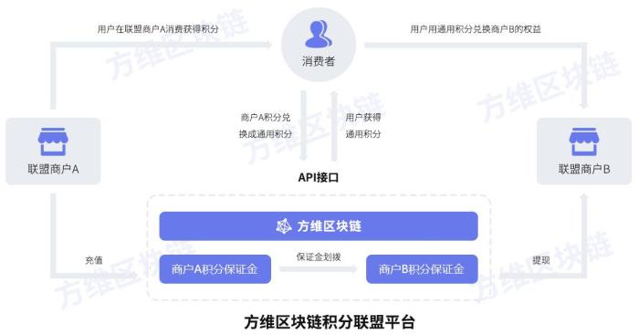 区块链开发_福建方维信息