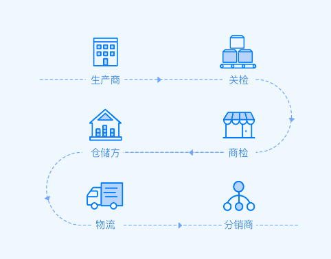 区块链溯源_方维科技
