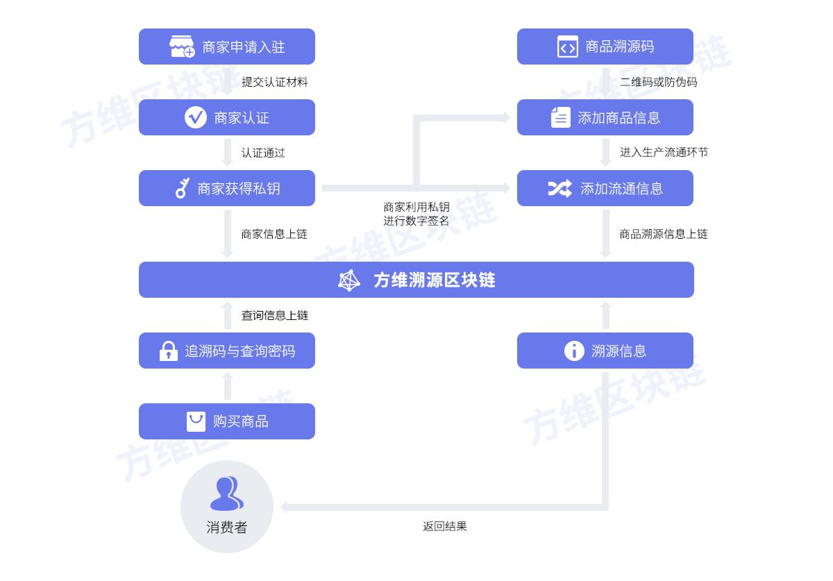 区块链技术开发_方维科技